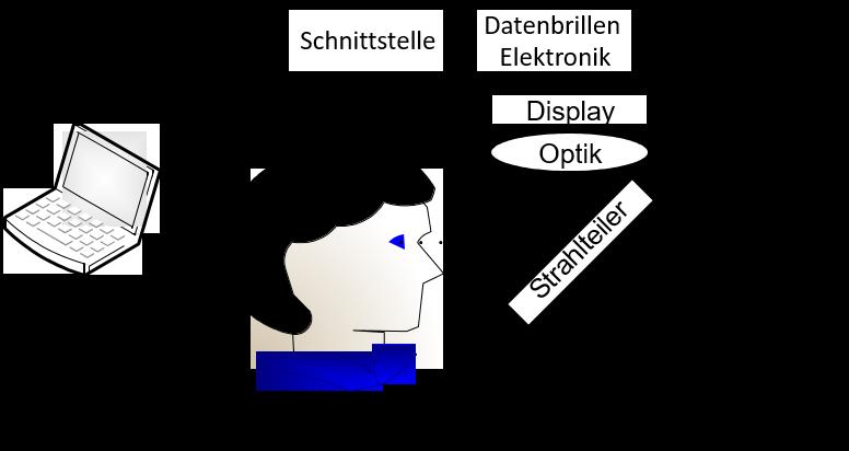 Aufbau einer Durchsicht Datenbrille